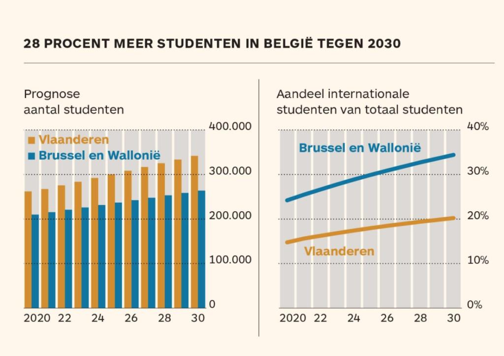 Studentengroei-2020-2030-Studentenvastgoed-Unibricks